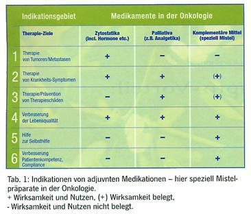 Misteltherapie Studie